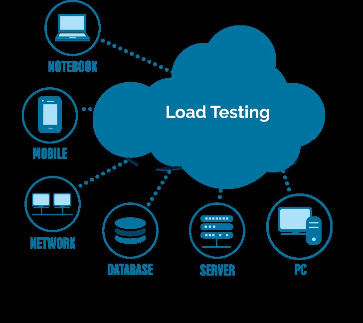 load-test